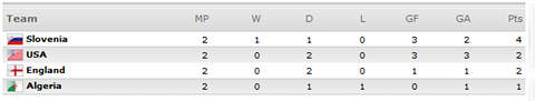 [World Cup 2010 Group C]