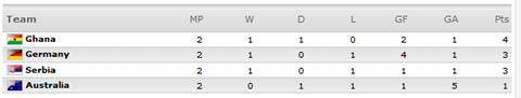 [World Cup 2010 Group D]